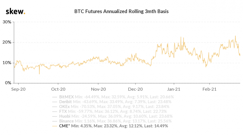 Bitcoin Rebounds to $51K as Derivatives Market Cools Off
