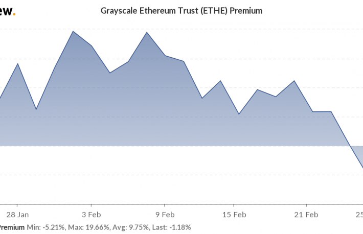 Grayscale's Ethereum Trust Premium Follows Bitcoin Sibling Into Flipping Negative - CoinDesk