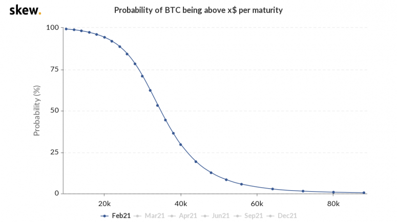 skew probability of btc being above x per maturity 12