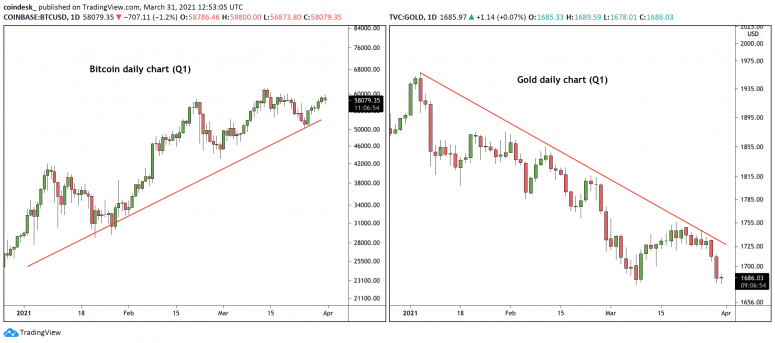 Bitcoin Has Best Start to Year Since 2013 as Gold Disappoints 1