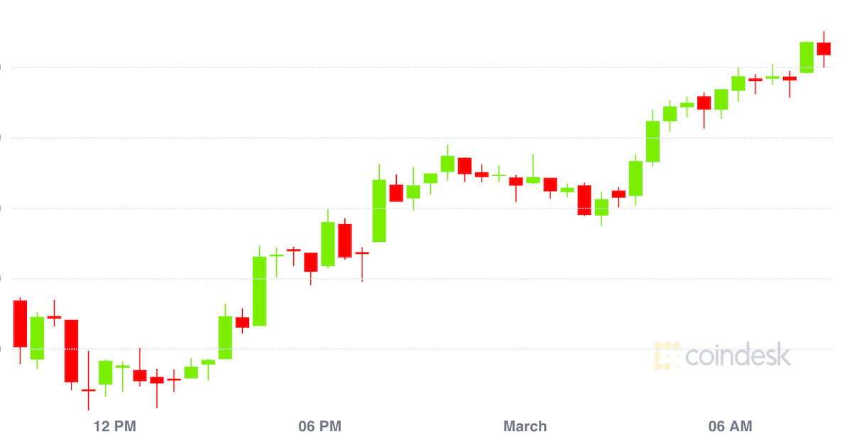 Market Wrap: Bitcoin Faces Long Odds in Bid for Sixth Straight Monthly Gain - CoinDesk - CoinDesk