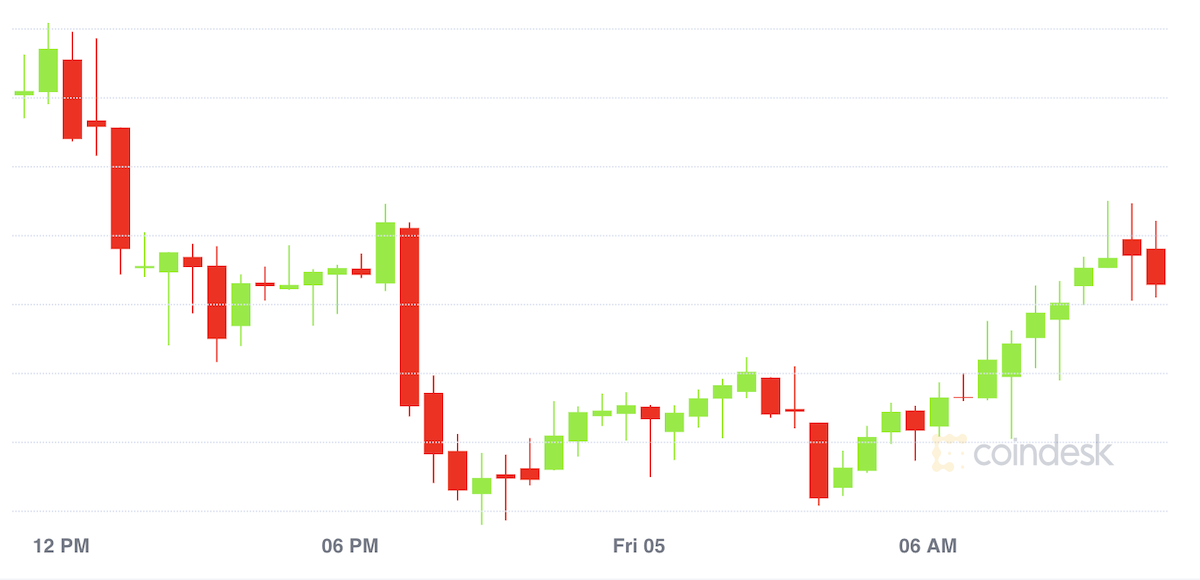 Bitcoin Slips as Traders Shrug Off Latest MicroStrategy Buy