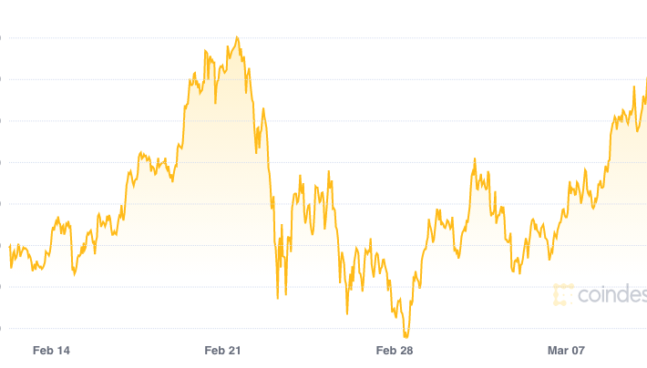 Bitcoin Price Btc Price Index And Live Chart Coindesk 20