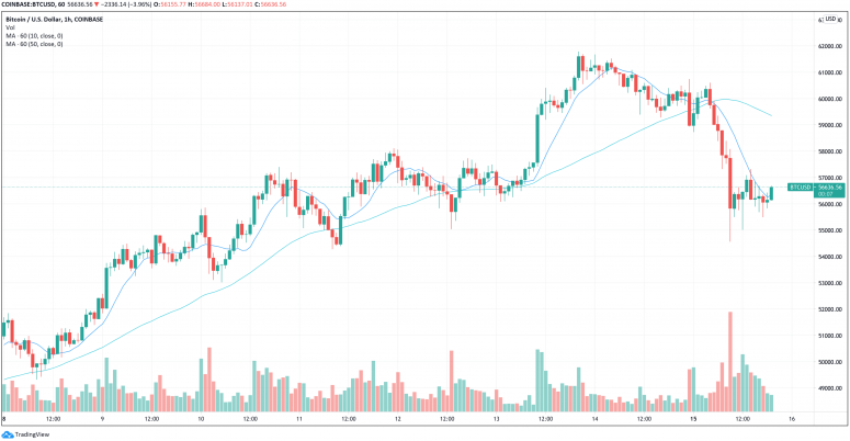 Market Wrap: Bitcoin Choppy Around $56K, Early Pullback Appears Cooling