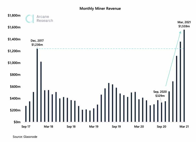 Bitcoin Miners Saw a Monthly Record $1.5B Revenue in March