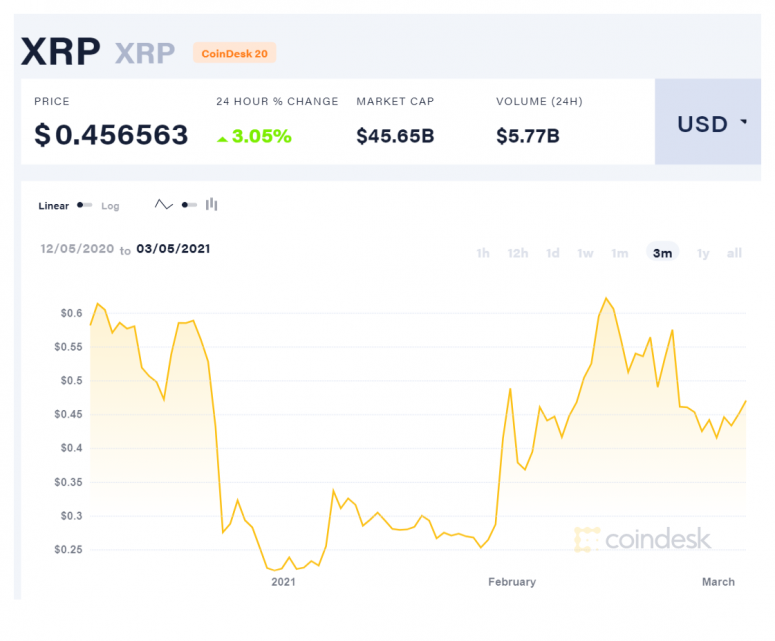 Crypto Exchanges Discussed XRP's Status With SEC Ahead of Listings, Ripple Says