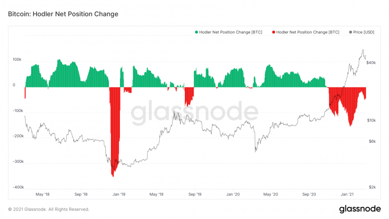 More Institutional Investors Jumping Into Bitcoin Leaves Less to Go Around, Data Show