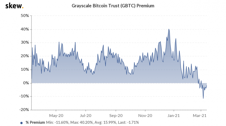 Grayscale's ETF Push Highlights Existential Threat to GBTC Dominance