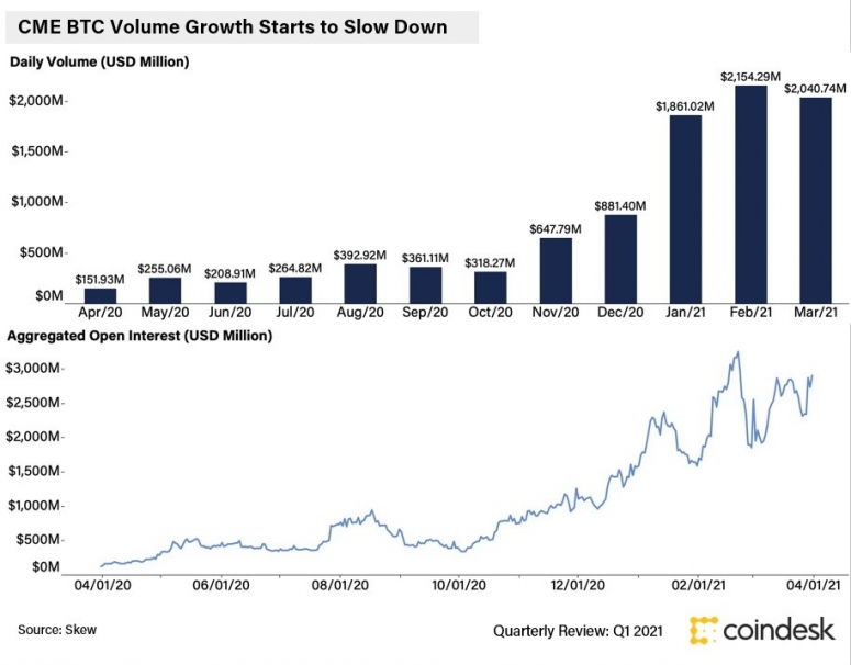 Q1 2021: Institutional Growth Slows Down, Retail Ramps Up