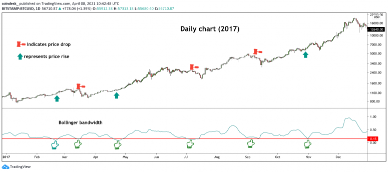 This Indicator Suggests Bitcoin is Overdue For a Big Price Move