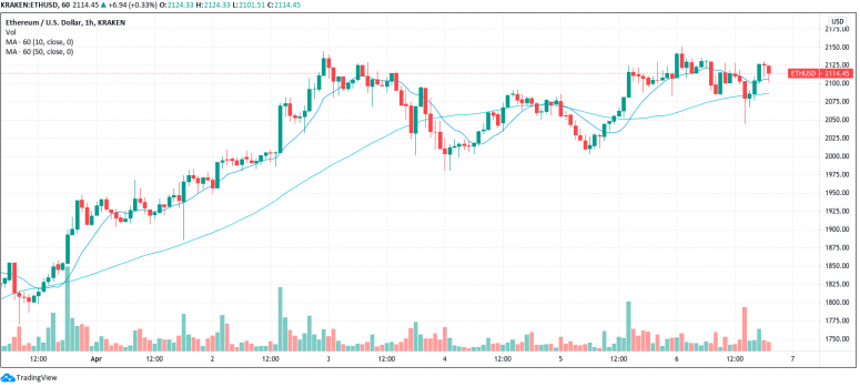 Market Wrap: Bitcoin Futures Premium Rises Again Despite Bitcoin's Relatively Flat Performance