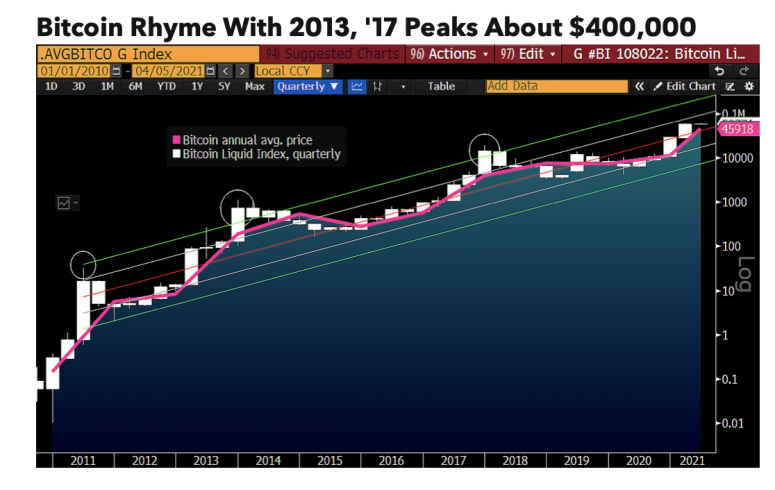 Bloomberg Foresees Bitcoin Rallying to $400K This Year
