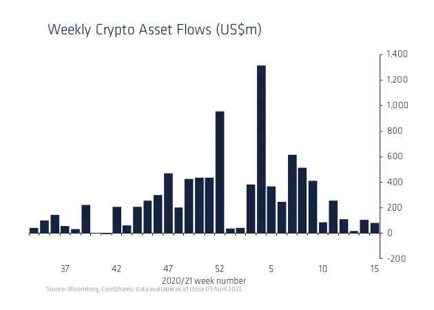 Digital Asset Fund Inflows Declined Last Week as Bitcoin Prices Stagnated