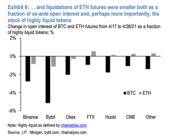 As Ether Soars to New All-Time Highs, JPMorgan Notices
