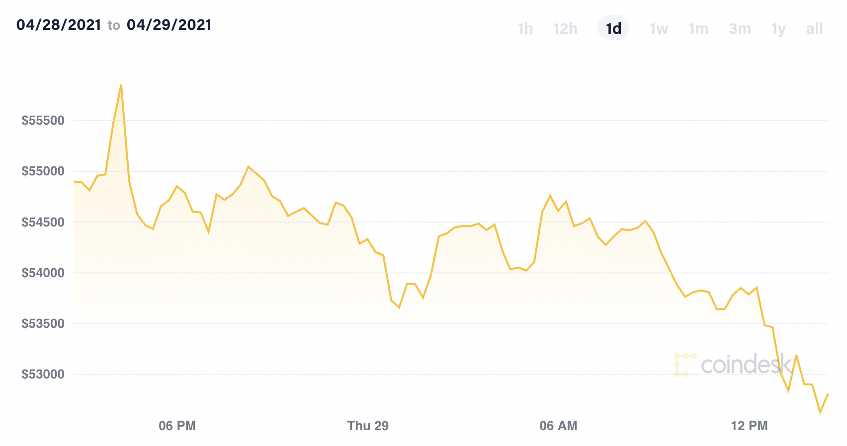 Bitcoin Declines and Is on Track for Worst Month Since January