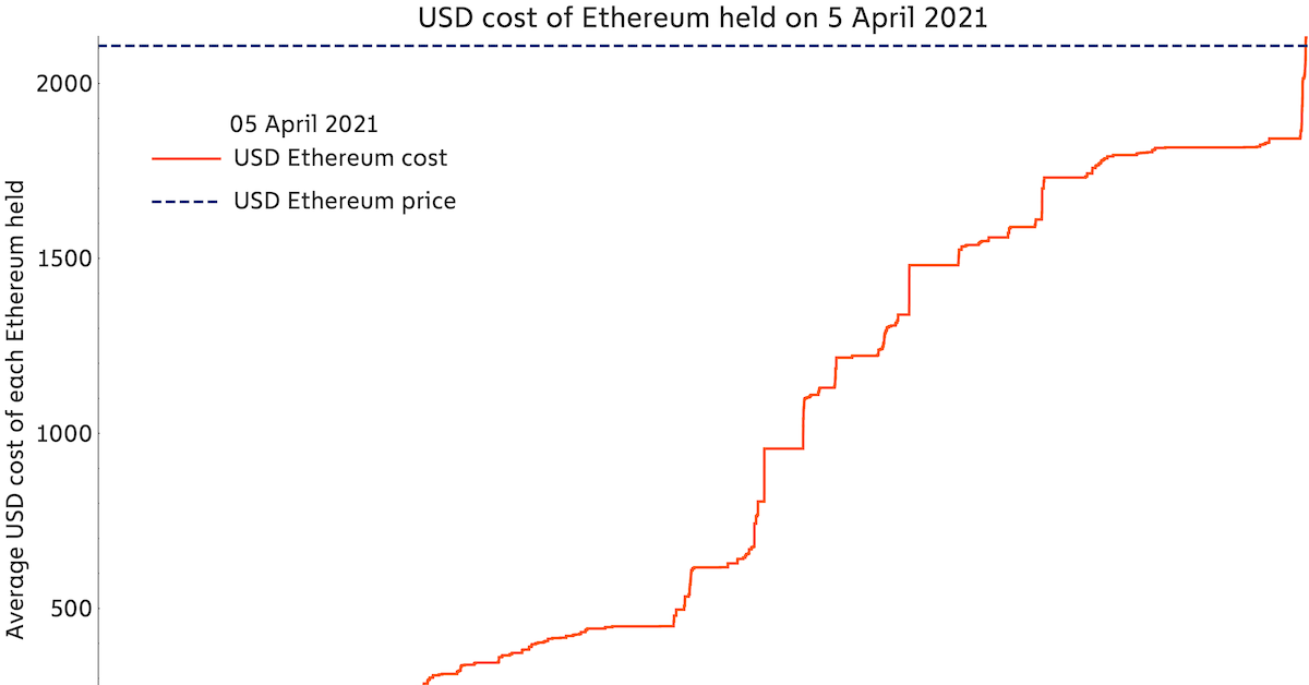 Running an Ether Record Came With Less Help Than Bitcoin Blockchain Analysis Shows