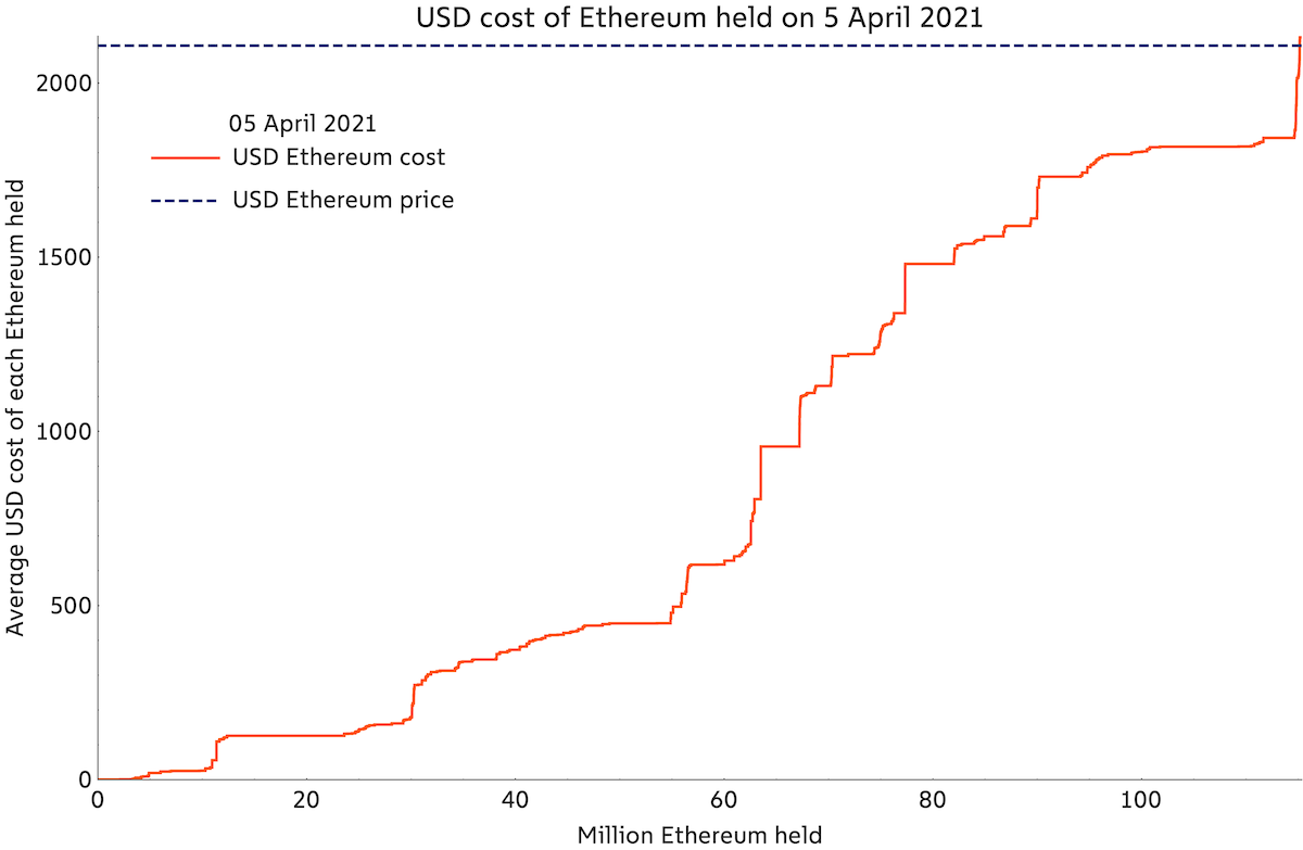 Ether's Record Run Came With Less Support Than Bitcoin's, Blockchain Analysis Shows
