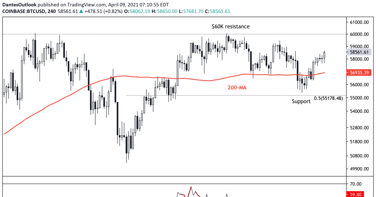 Bitcoin Holds Support; $60K Resistance Within Reach - CoinDesk