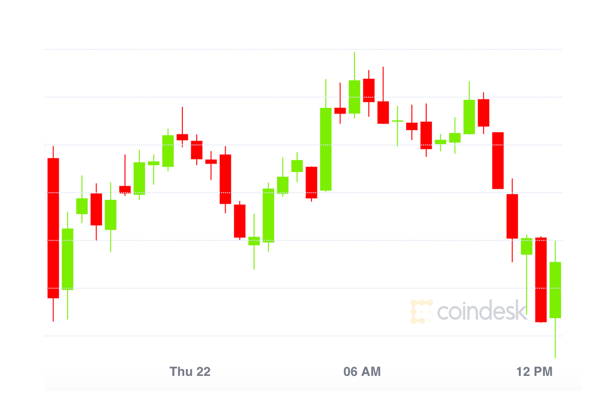 Market Wrap: Bitcoin Price, Dominance Slips; Ether Hits Fresh Record High Over $2.6K