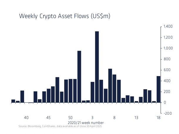 Digital Asset Funds, Especially Ethereum, Post Largest Inflow Since February