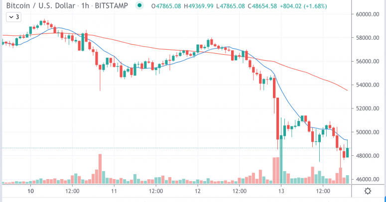 Bitcoin Falls for Second Straight Day After Tesla Action; Ether Follows - CoinDesk