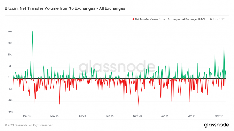 glassnode studio bitcoin net transfer volume from to exchanges all exchanges 1