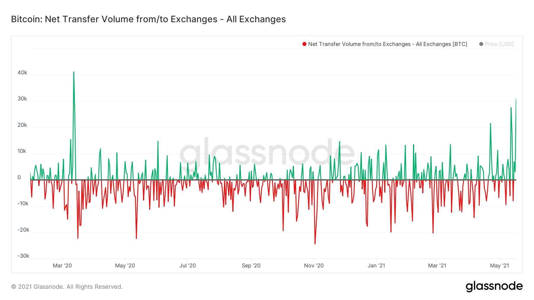 Crypto Exchanges See Fastest Bitcoin Inflows Since 'Black Thursday' in March 2020