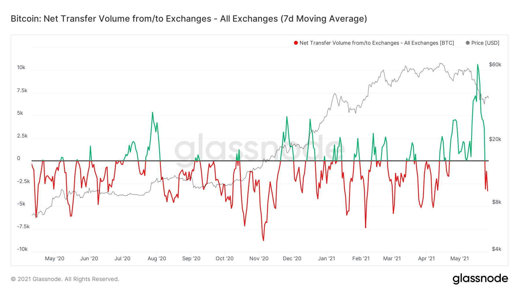 Bitcoin Outflow From Exchanges Suggests Confidence Crypto Rout Is Over