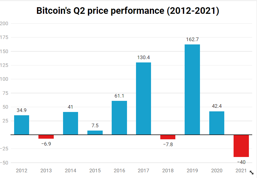 Bitcoin Miner Profitability Could Double After Record Drop in Network  Difficulty | coindesk.com