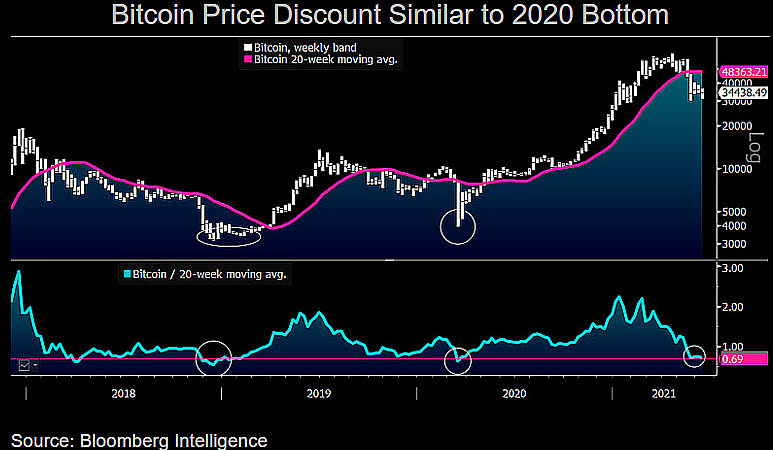 Bitcoin's Steep Price Discount Seems Similar to March 2020 Bottom