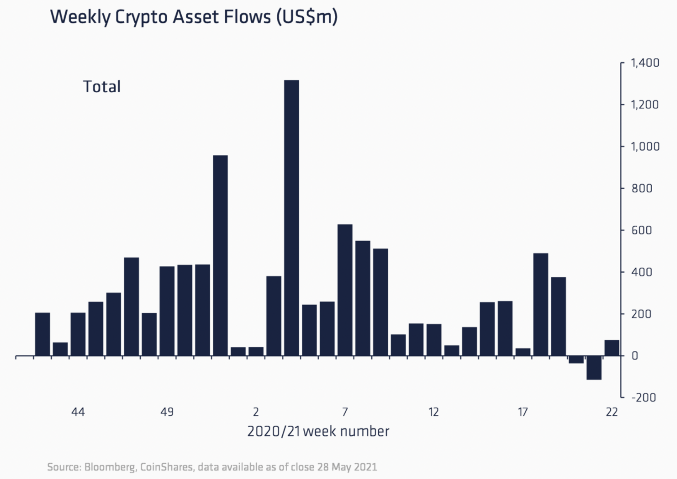 Inflows into Digital Asset Funds Recover Slightly as Demand Rises for Altcoin Products