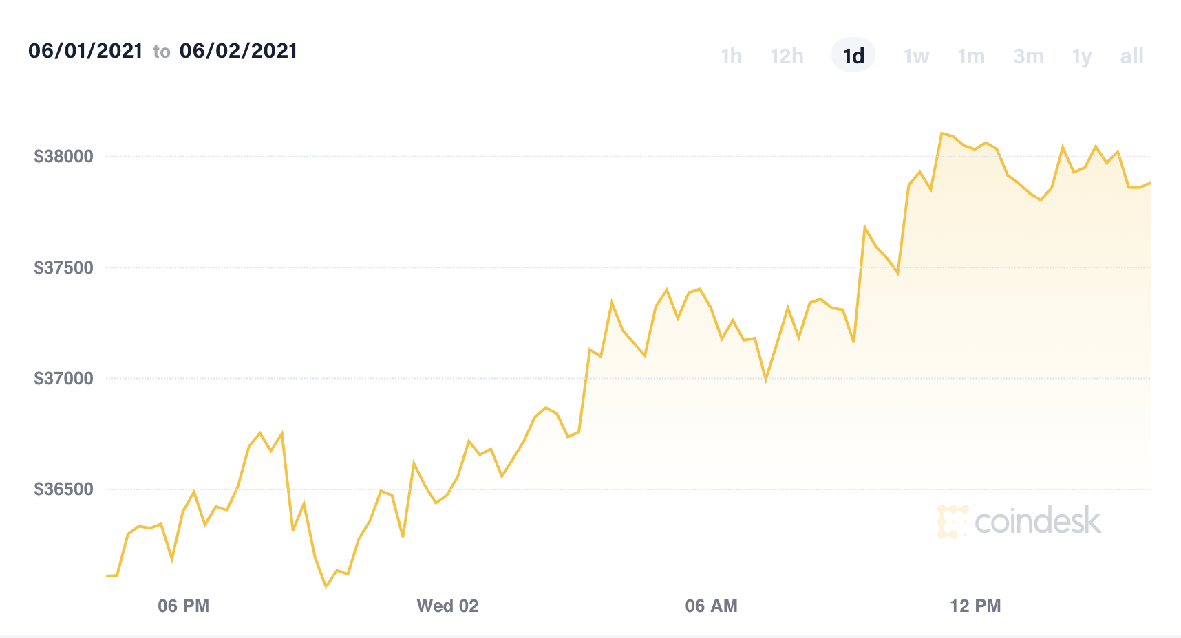 Market Wrap: Bitcoin in Repair Mode as Traders Head to Miami; Dogecoin Gains
