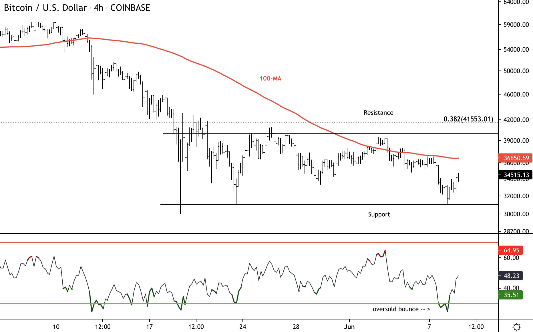 Bitcoin Holds Short-Term Support; Faces Resistance At $36K
