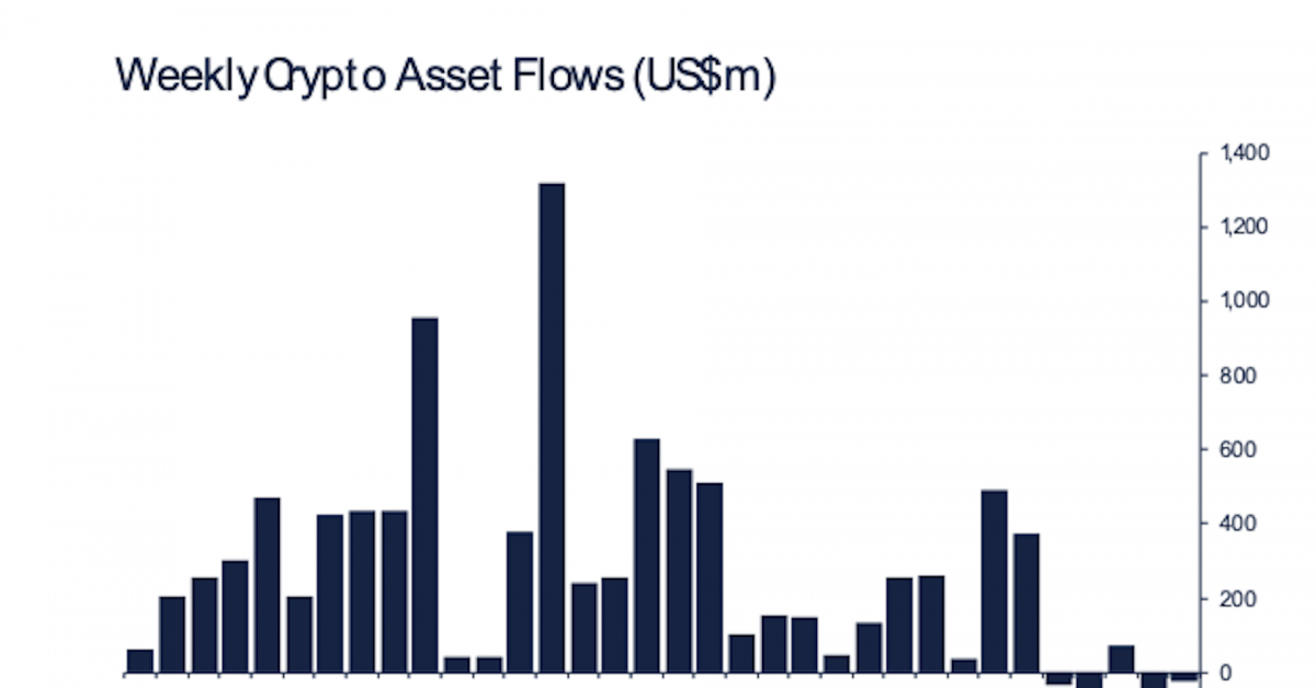 Bitcoin Fund Outflows Slow as Investors Exit Ethereum - CoinDesk