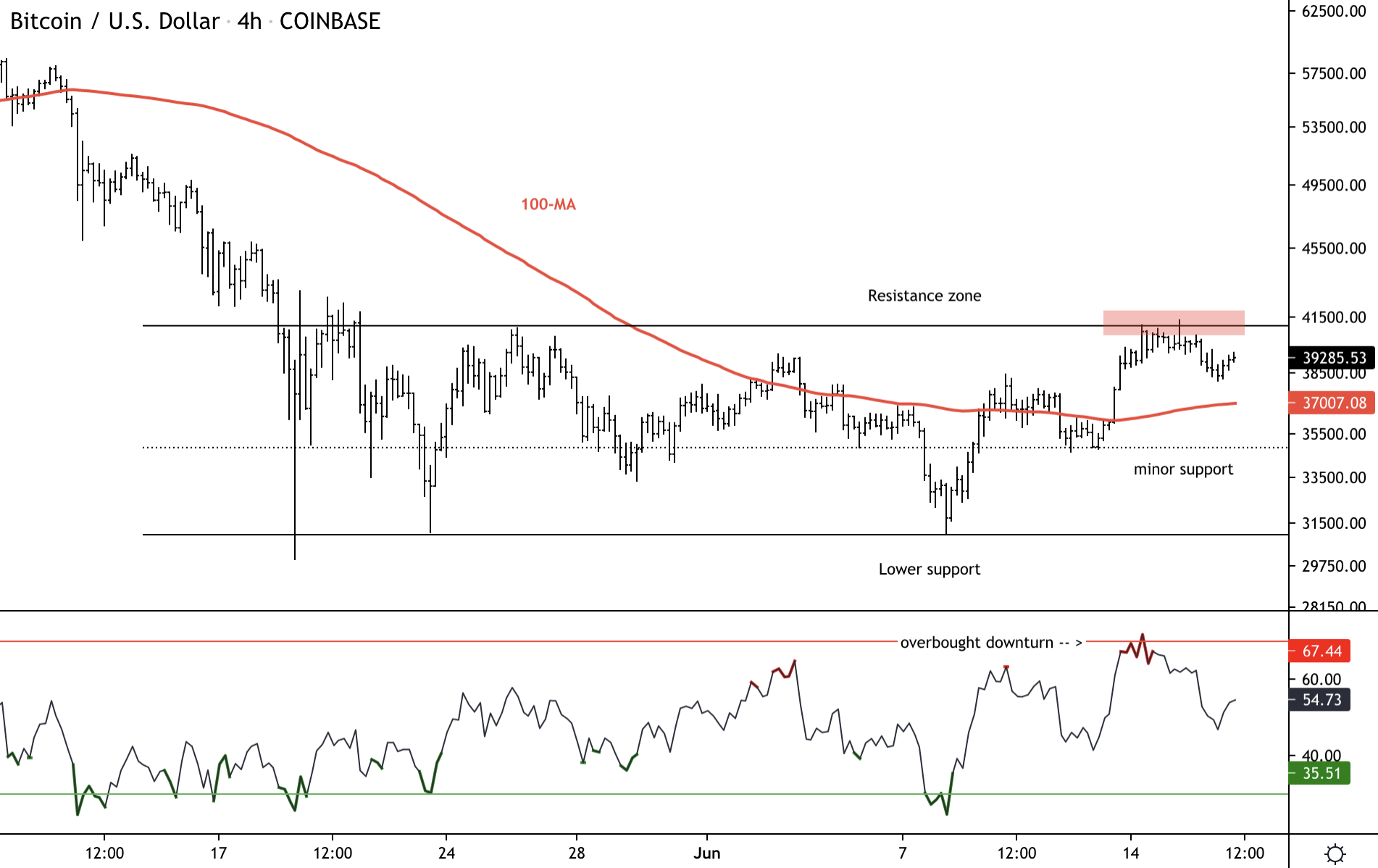 Bitcoin Holds Short-Term Support; Faces Resistance at $41K
