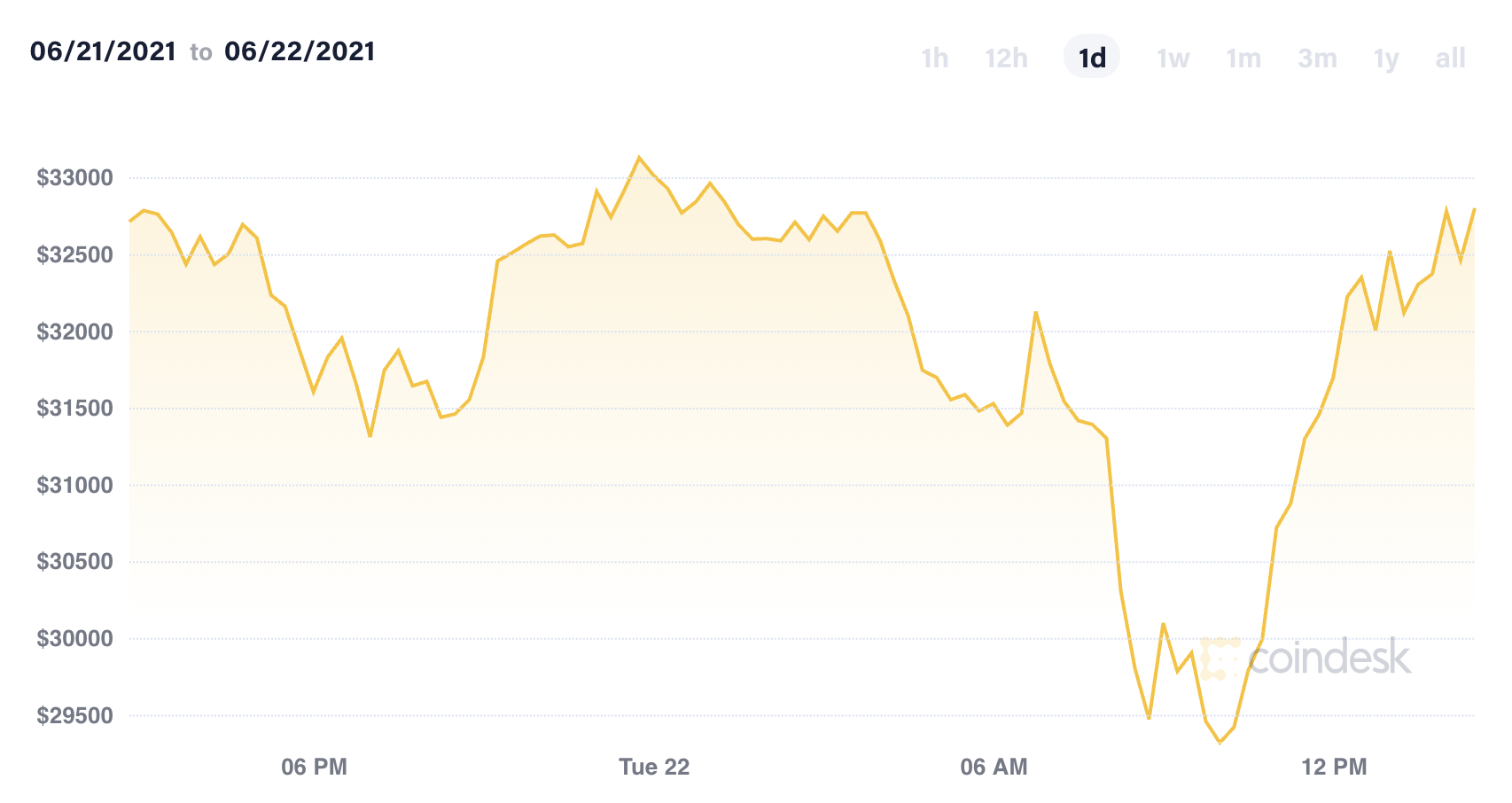 Market Wrap: Bitcoin Back Above $30K in Volatile Trading Session