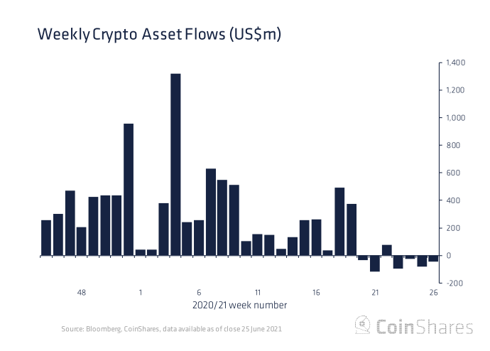 Ethereum Investment Funds Saw Record Outflows of $50M