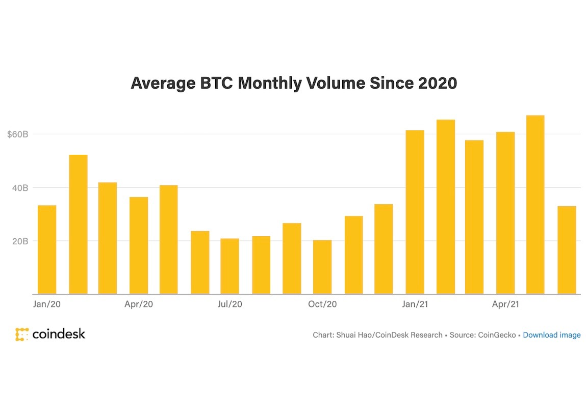 Bitcoin Trading Volume Tumbles After Record May; Demand Withers With Price