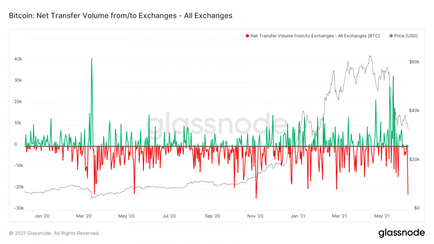 Crypto Exchanges See Biggest Bitcoin Outflow in 7 Months. A Reason to Cheer?
