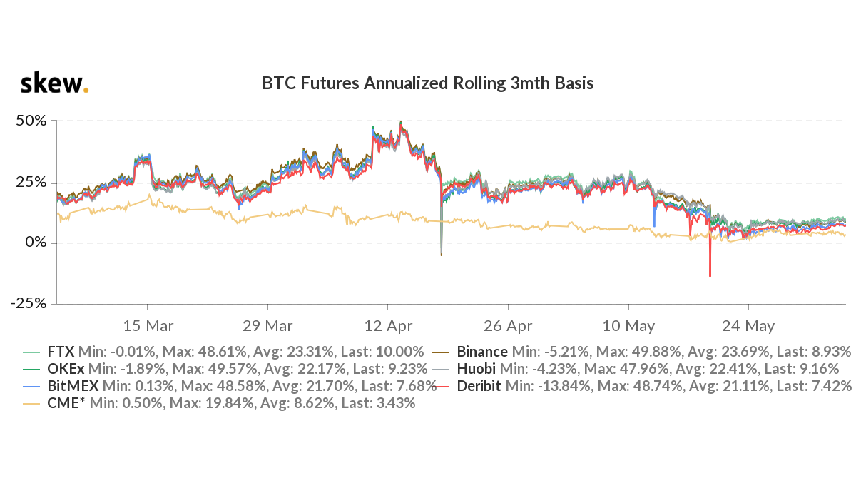 skew btc futures annualized rolling 3mth basis 3