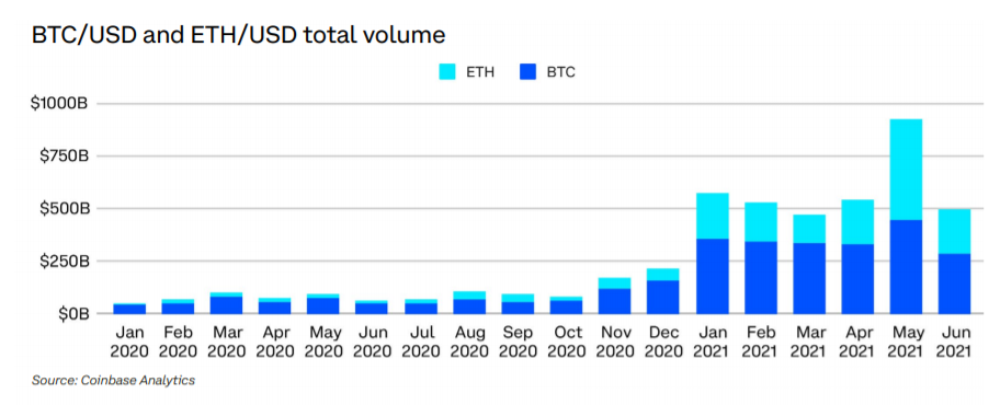 Ether Trading Volume Surged 1,400% in First Half as Institutions Took Exposure: Coinbase