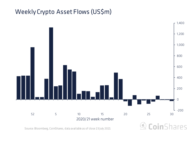 Bitcoin Investment Products See 3rd Week of Outflows