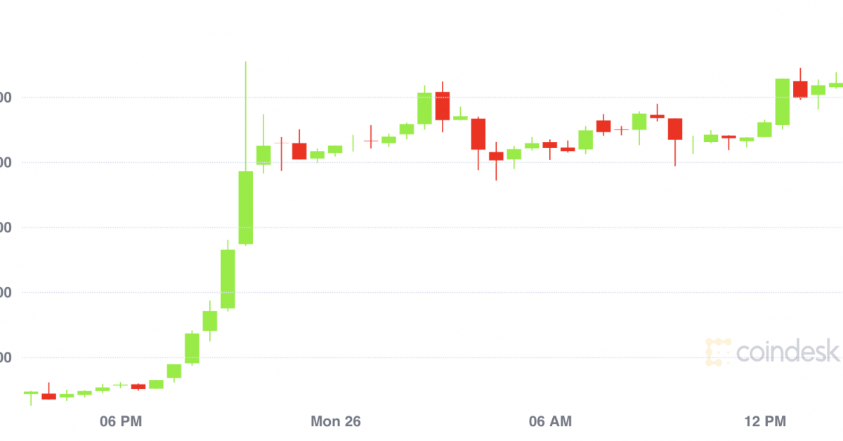 Market Wrap: Bitcoin Spike Points to Potential Trend Reversal - CoinDesk