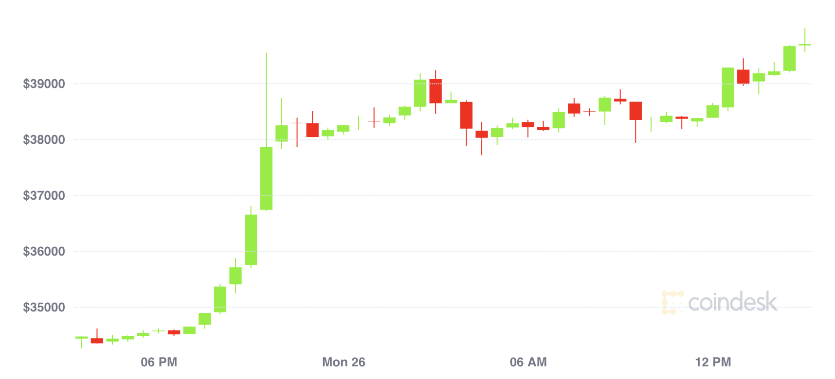Market Wrap: Possible Trend Reversal as Bitcoin Spikes Past $40K