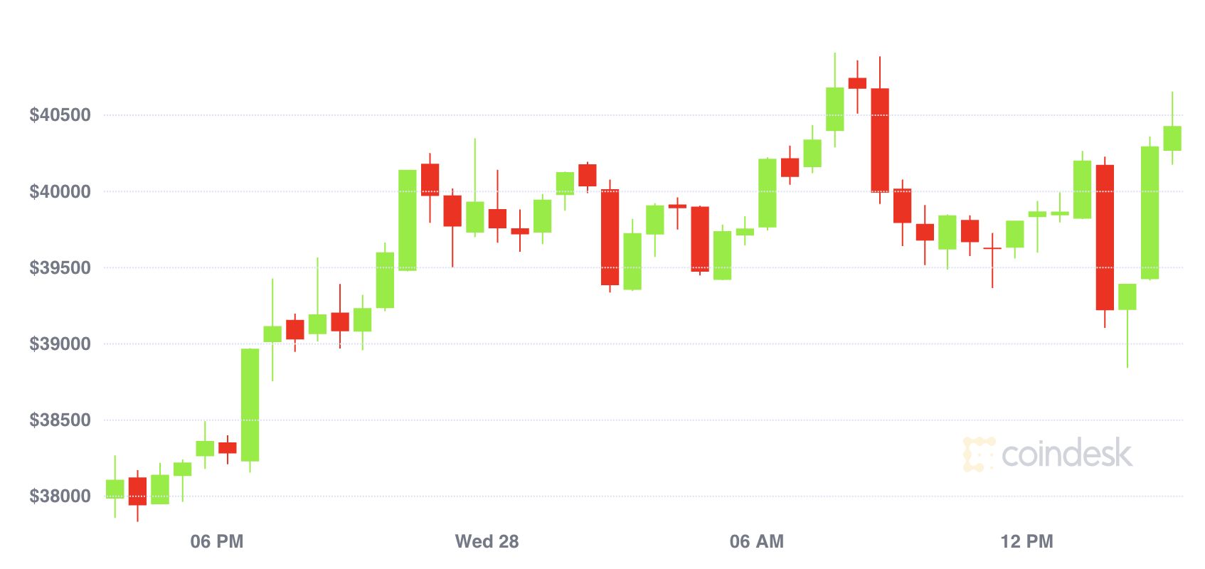 Market Wrap: Bitcoin Expected to Pause Before Next Rally