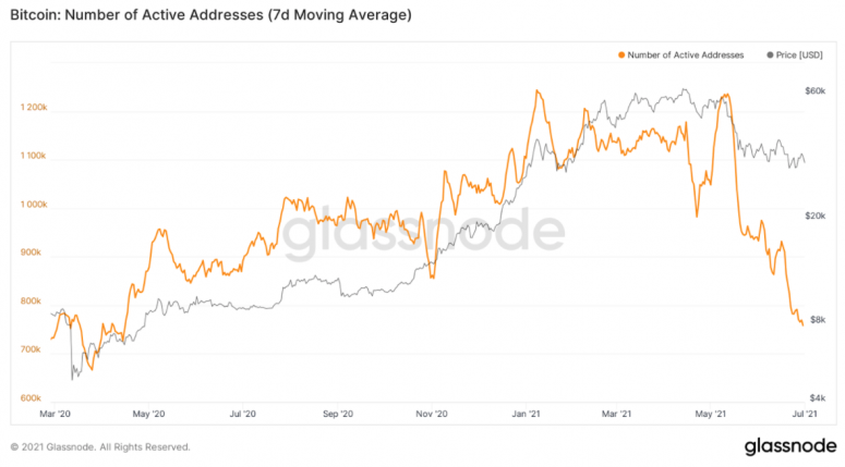 bitcoin number of addresses