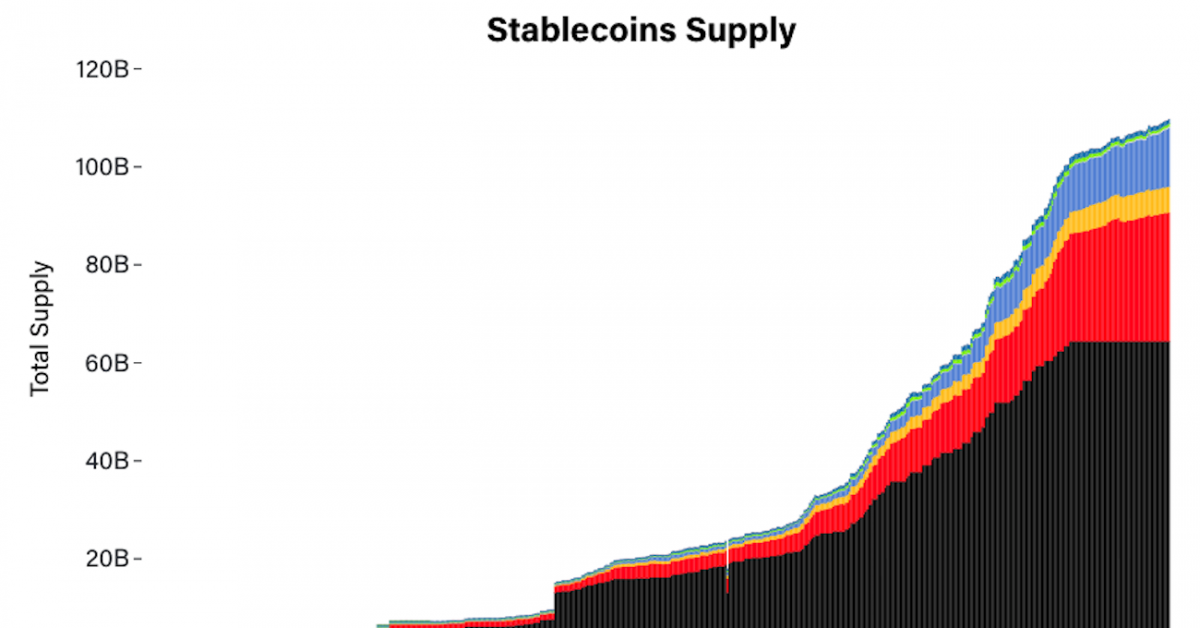 Why Stablecoins Are Suddenly in the News - CoinDesk