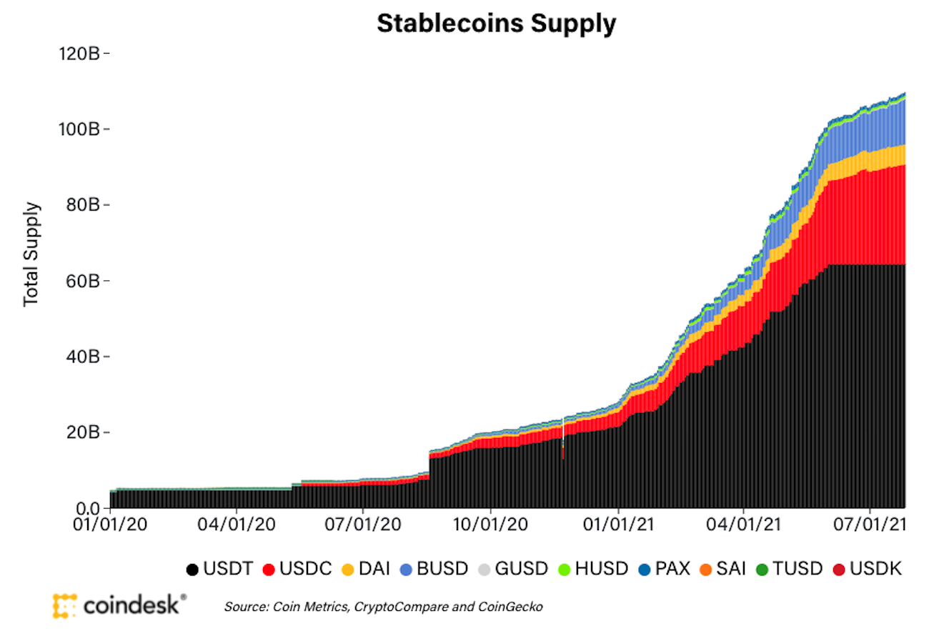 Why Stablecoins Are Suddenly in the News