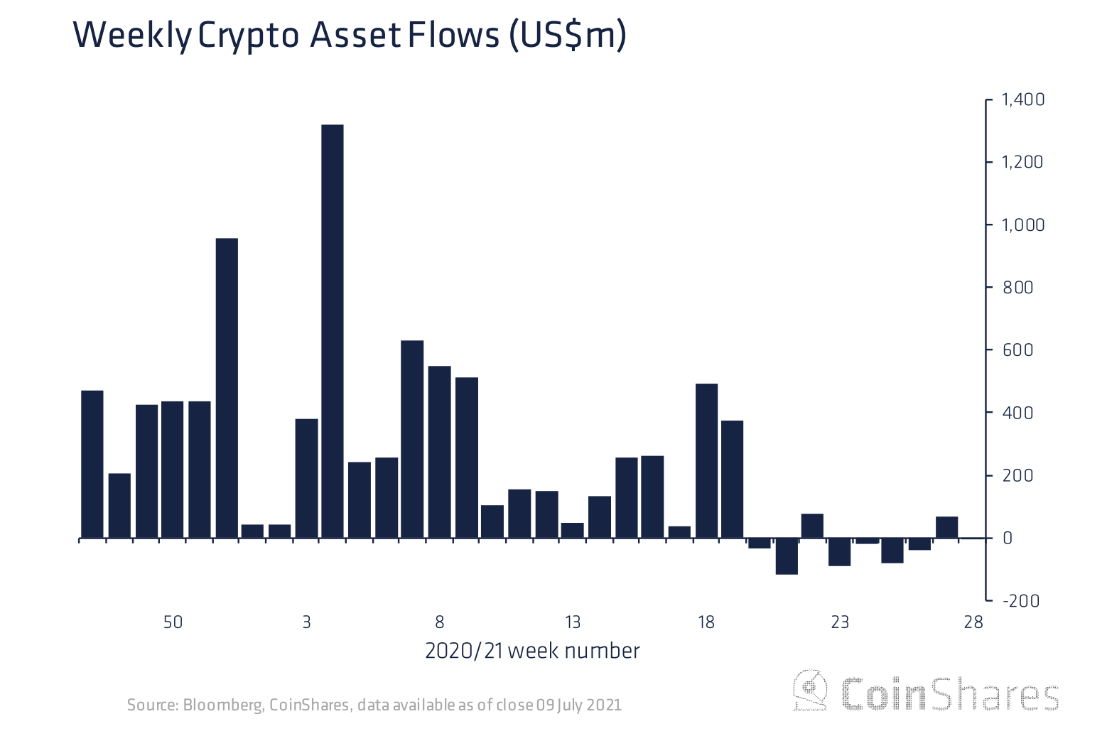 Crypto Funds See Net Outflows of $4M