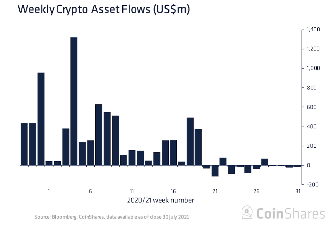 Digital Asset Funds Suffered Outflows as Bitcoin Price Recovered